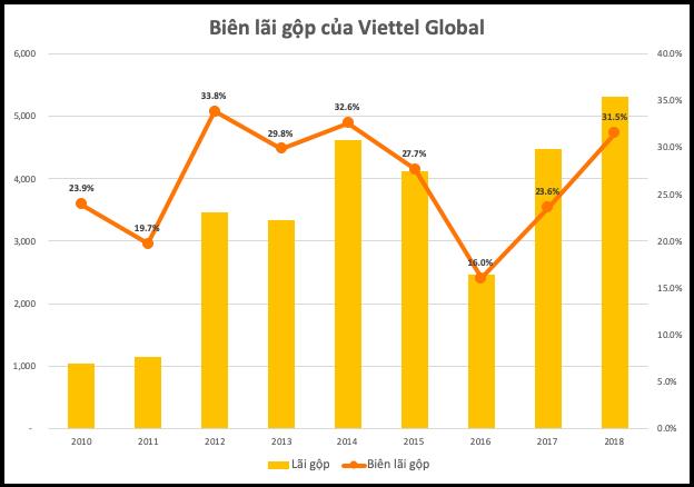 Giảm chi phí năm 2018, lợi nhuận gộp của Viettel Global tăng - Ảnh 2.
