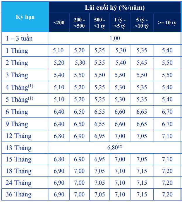 Lãi suất ngân hàng ACB mới nhất tháng 5/2019 - Ảnh 3.