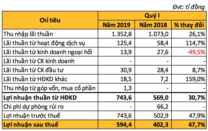 Lợi nhuận quí I SHB tăng gần 48%, lãi thuần từ dịch vụ tăng đột biến - Ảnh 2.