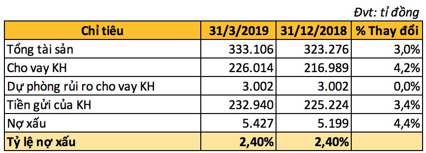 Lợi nhuận quí I SHB tăng gần 48%, lãi thuần từ dịch vụ tăng đột biến - Ảnh 3.