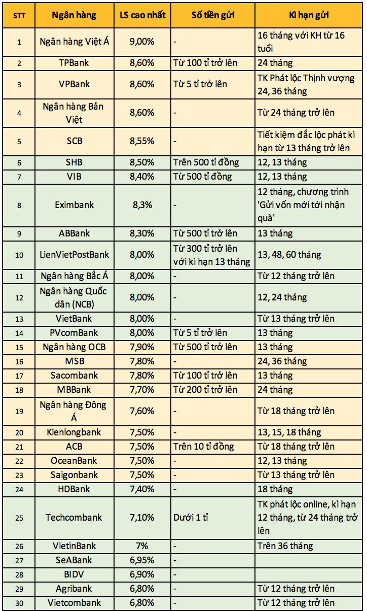 So sánh lãi suất ngân hàng tháng 5/2019: Lãi suất tiết kiệm ngân hàng nào cao nhất? - Ảnh 2.