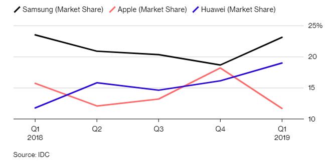 Huawei vượt Apple giành vị trí hãng sản xuất smartphone lớn thứ hai thế giới - Ảnh 2.