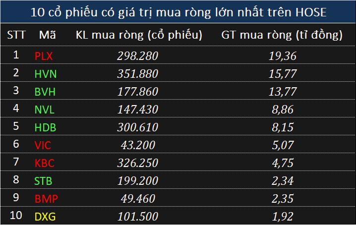 Giao dịch khối ngoại 30/5: Bất ngờ thỏa thuận hơn 1.040 tỉ đồng VJC và VRE - Ảnh 2.