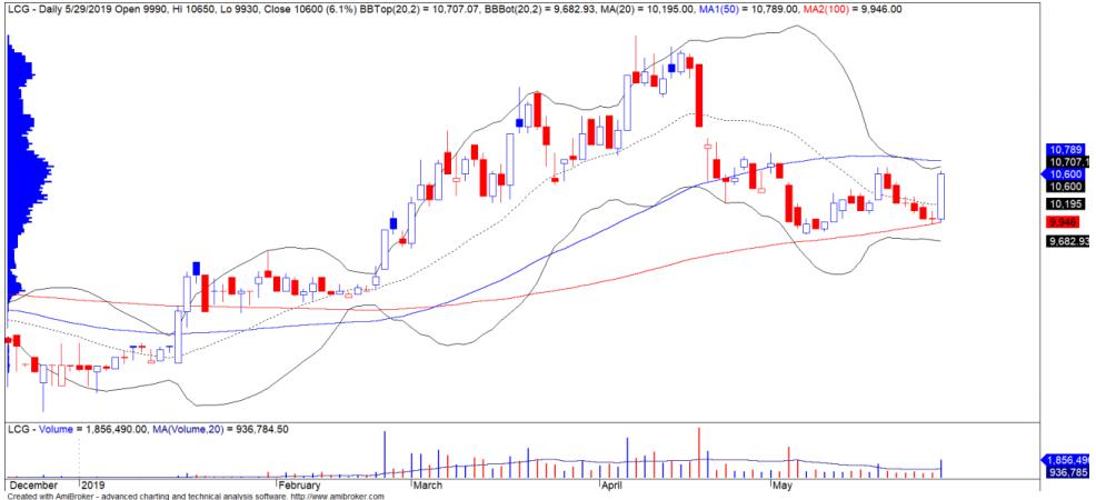 Cổ phiếu tâm điểm ngày 31/5: BMP, LCG, MSR - Ảnh 2.