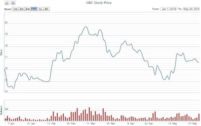 Pyn Elite Fund bán gần 20,7 triệu cổ phiếu HBC trong hơn 2 tháng, không còn là cổ đông lớn của Xây dựng Hòa Bình - Ảnh 1.
