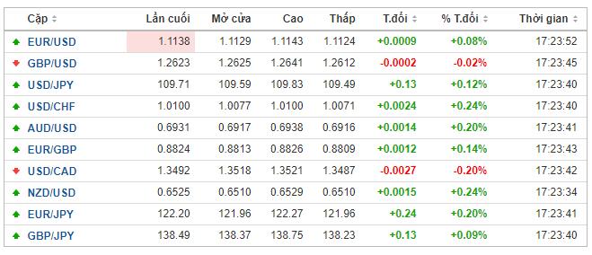 Thị trường ngoại hối hôm nay (30/5): Nhà đầu tư trú ẩn vào đồng USD trước căng thẳng thương mại leo thang - Ảnh 1.