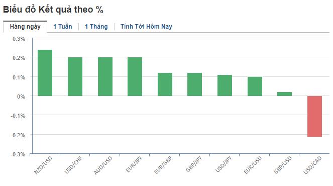 Thị trường ngoại hối hôm nay (30/5): Nhà đầu tư trú ẩn vào đồng USD trước căng thẳng thương mại leo thang - Ảnh 2.
