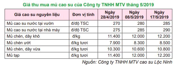 Giá cà phê hôm nay 31/5: Tiếp tục tăng mạnh 800 đồng/kg, giá tiêu tăng 1.000 đồng/kg ở Gia Lai sau nhiều ngày đi ngang - Ảnh 3.