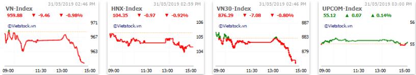 Thị trường chứng khoán 31/5: Hơn 360 mã giảm giá, VN-Index bay hơn 9 điểm phiên cuối tháng 5 - Ảnh 1.