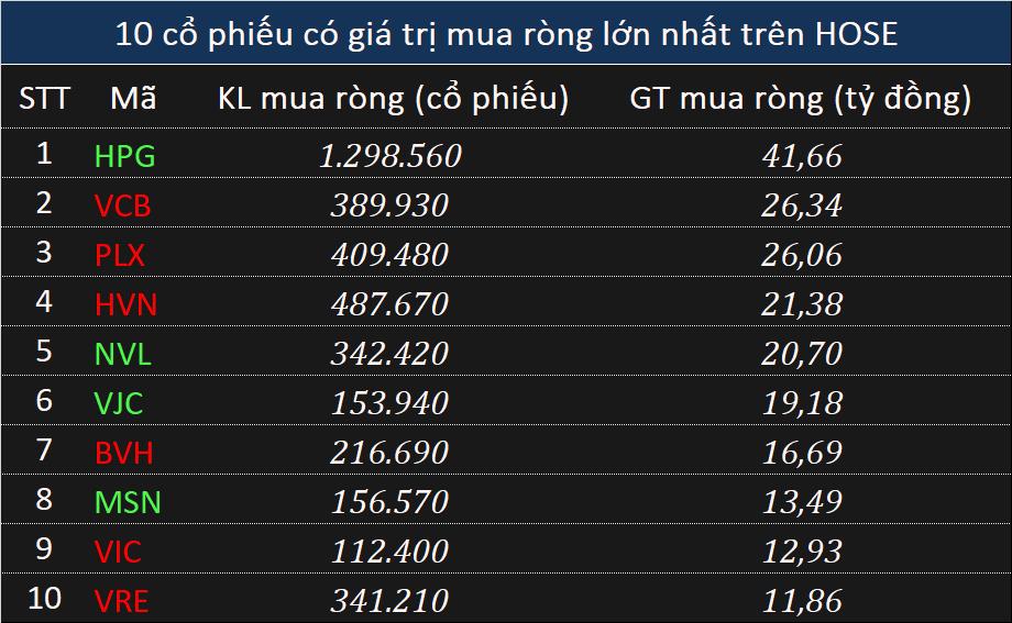 Giao dịch khối ngoại 31/5: Trở lại gom hơn 213 tỉ đồng phiên giảm mạnh cuối tháng 5 - Ảnh 1.