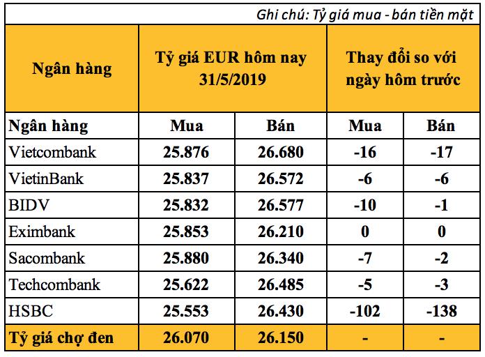 Tỷ giá Euro hôm nay (31/5) giảm nhẹ tại các ngân hàng - Ảnh 2.
