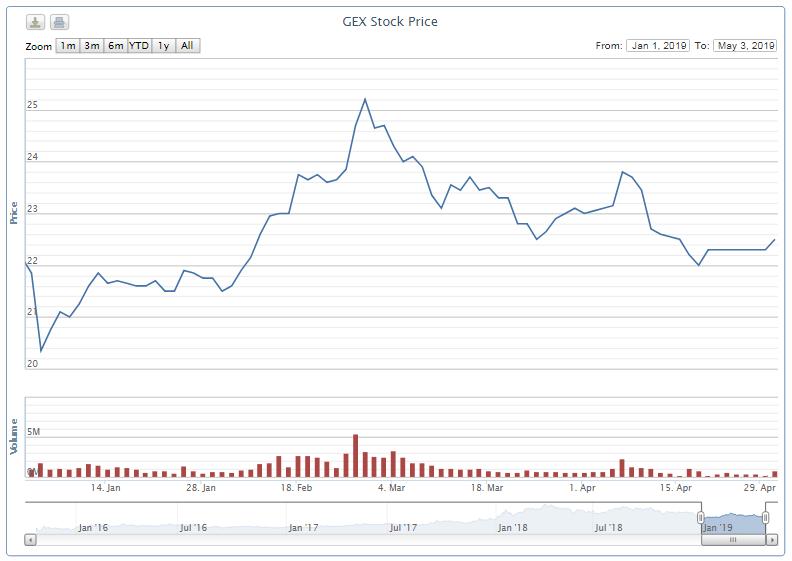 Gelex sắp phát hành 18 triệu cổ phần thực hiện chứng quyền lần 2, tăng vốn lên hơn 4.245 tỉ đồng - Ảnh 1.