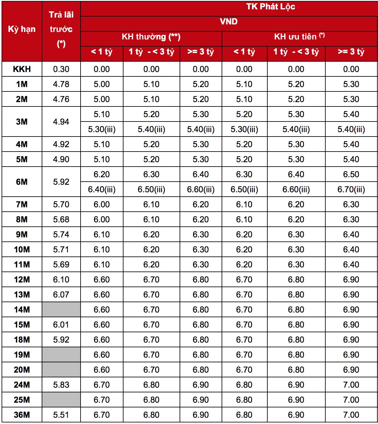 Lãi suất ngân hàng Techcombank mới nhất tháng 5/2019 - Ảnh 1.