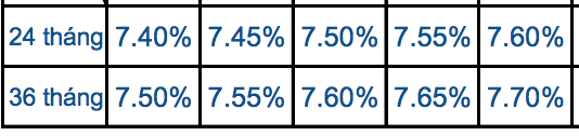 Lãi suất ngân hàng Sacombank mới nhất tháng 5/2019 - Ảnh 5.