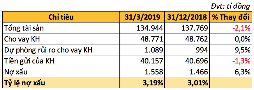 Lợi nhuận MSB lao dốc trong quí I chỉ với 61 tỉ đồng, nợ xấu tăng lên 3,19% - Ảnh 3.