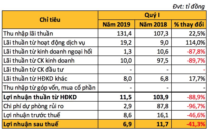 Ngân hàng Bảo Việt lãi ròng gần 7 tỉ đồng trong quí I - Ảnh 2.