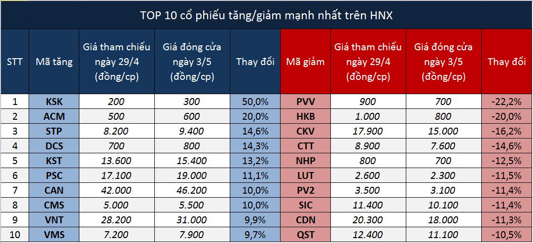 Dòng tiền đứng ngoài thị trường sau kì nghỉ lễ, khối ngoại vẫn tích cực mua ròng VRE, HPG - Ảnh 2.