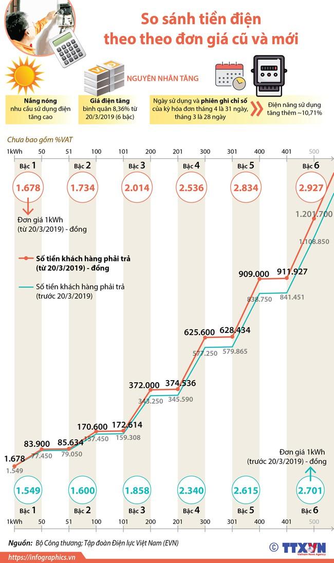So sánh tiền điện theo đơn giá cũ và mới - Ảnh 1.