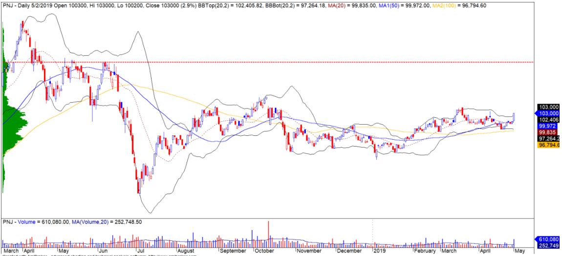 Cổ phiếu tâm điểm ngày 6/5: STB, BVH, PNJ, TNG - Ảnh 3.