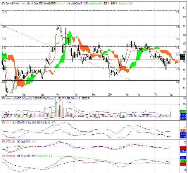 Cổ phiếu tâm điểm ngày 6/5: STB, BVH, PNJ, TNG - Ảnh 1.