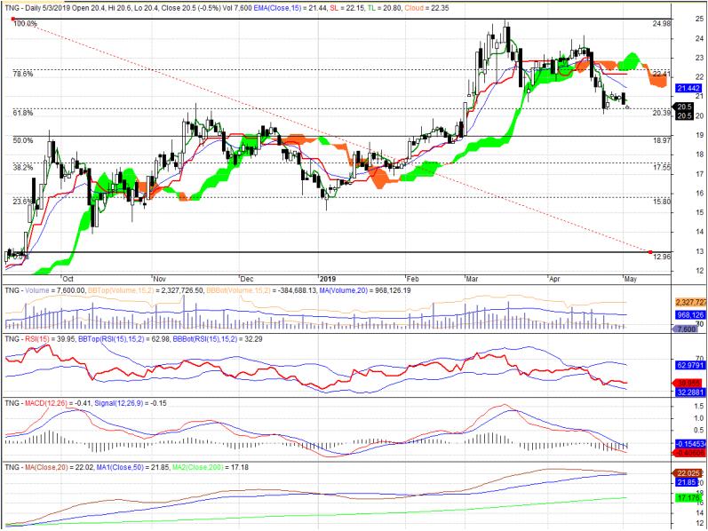 Cổ phiếu tâm điểm ngày 6/5: STB, BVH, PNJ, TNG - Ảnh 4.
