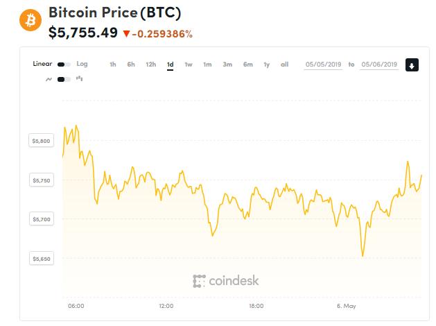 Giá bitcoin hôm nay (6/5) giảm nhẹ, nguy cơ điều chỉnh mạnh trong ngắn hạn - Ảnh 1.
