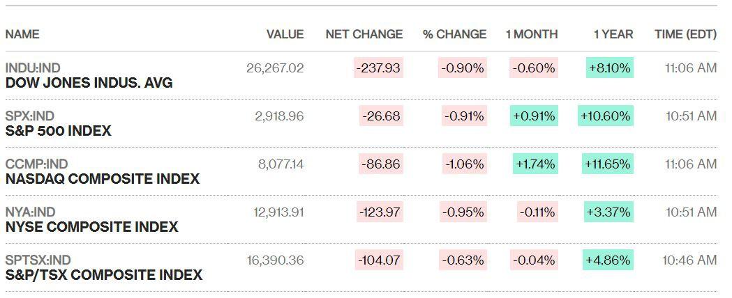 Dow Jones dần hồi phục sau khi mất 470 điểm ngay đầu phiên, loạt cổ phiếu lớn đỏ lửa - Ảnh 1.