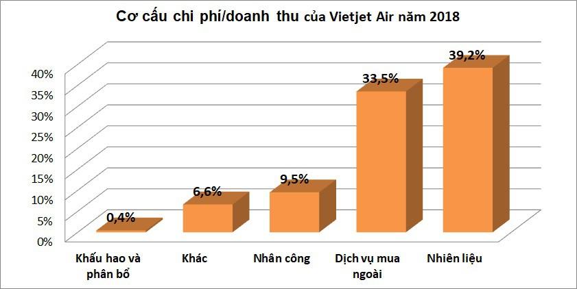 Vietnam Airlines và Vietjet Air: Hãng bay nào chi cho nhân công nhiều hơn? - Ảnh 7.