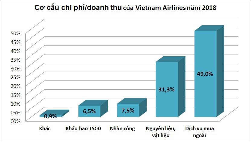 Vietnam Airlines và Vietjet Air: Hãng bay nào chi cho nhân công nhiều hơn? - Ảnh 6.