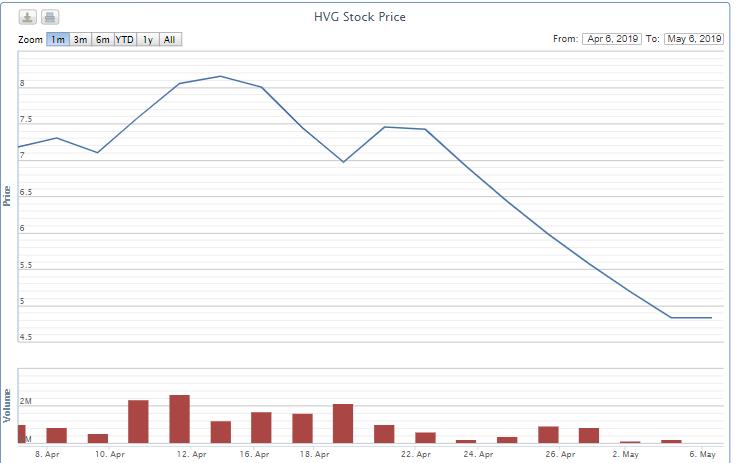 Doanh thu xuất khẩu giảm 60%, lãi quý II hơn 6 tỉ đồng của Thủy sản Hùng Vương đến từ đâu? - Ảnh 1.