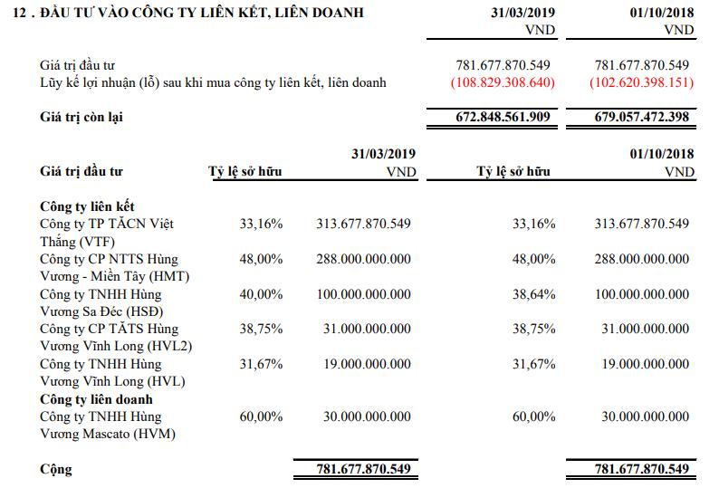 Doanh thu xuất khẩu giảm 60%, lãi quý II hơn 6 tỉ đồng của Thủy sản Hùng Vương đến từ đâu? - Ảnh 2.