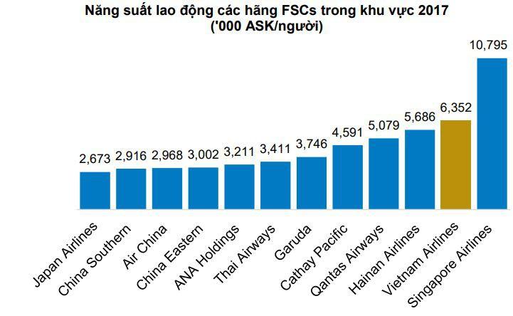 Vietnam Airlines và Vietjet Air: Hãng bay nào chi cho nhân công nhiều hơn? - Ảnh 2.