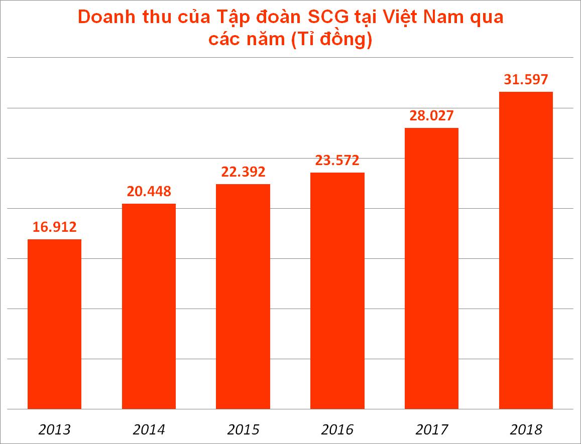 Tập đoàn SCG lần đầu tiên hé lộ lợi nhuận tại thị trường Việt Nam - Ảnh 1.