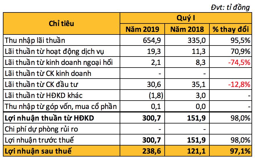 Tăng thu đột biến từ lãi thuần và dịch vụ, Nam A Bank lãi gấp đôi trong quí I/2019 - Ảnh 4.