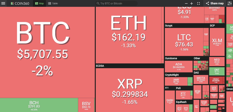 Giá bitcoin hôm nay (6/5) giảm nhẹ, nguy cơ điều chỉnh mạnh trong ngắn hạn - Ảnh 2.