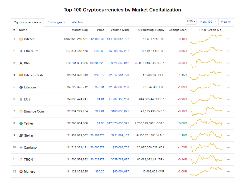 Giá bitcoin hôm nay (6/5) giảm nhẹ, nguy cơ điều chỉnh mạnh trong ngắn hạn - Ảnh 3.