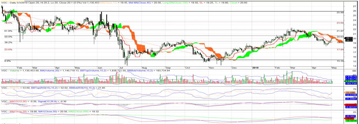 Cổ phiếu tâm điểm ngày 7/5: VJC, VGC, ANV - Ảnh 2.