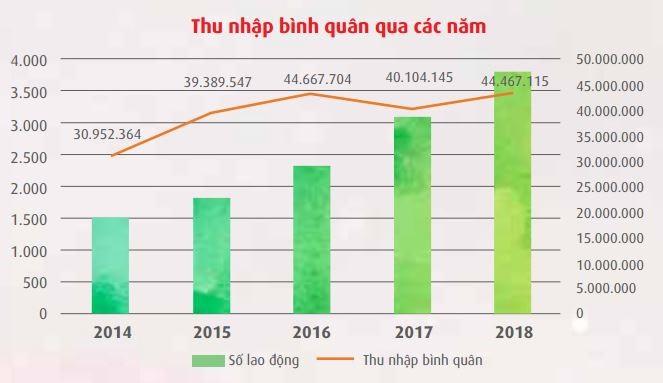 Vietnam Airlines và Vietjet Air: Hãng bay nào chi cho nhân công nhiều hơn? - Ảnh 5.