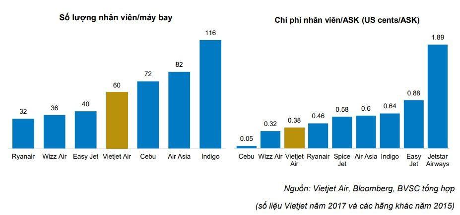 Vietnam Airlines và Vietjet Air: Hãng bay nào chi cho nhân công nhiều hơn? - Ảnh 3.