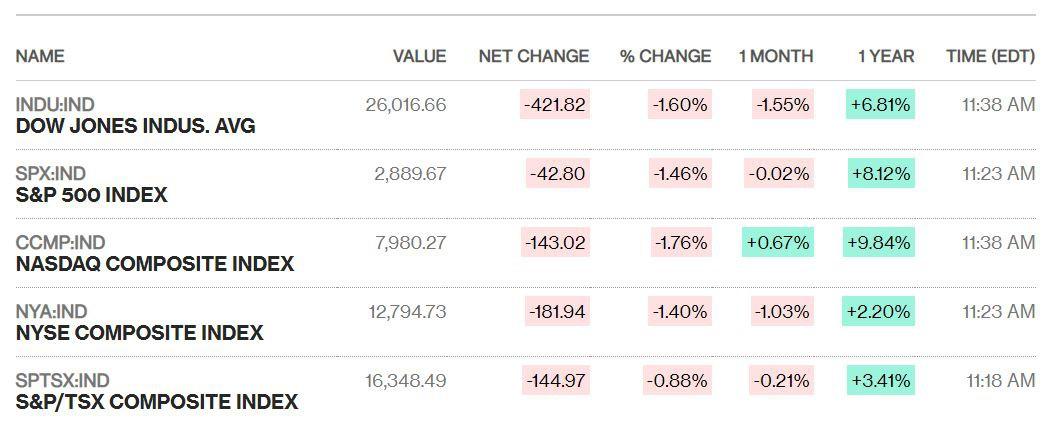 Dow Jones lại 'cắm đầu' hơn 420 điểm khi Mỹ quyết đánh thuế Trung Quốc bằng được - Ảnh 1.