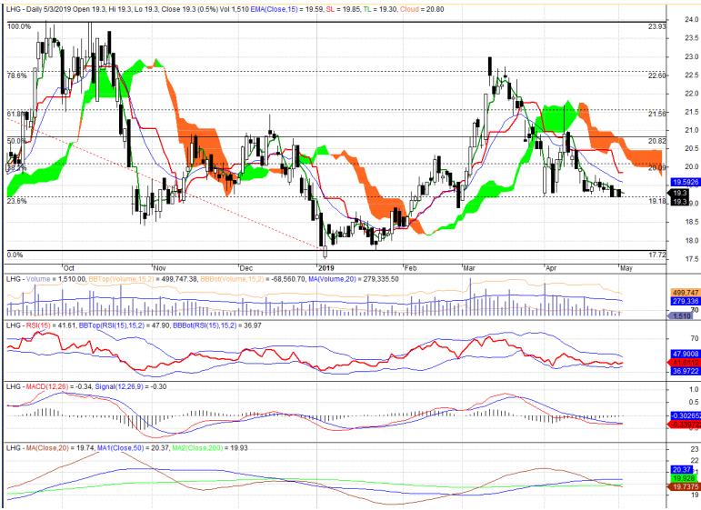 Cổ phiếu tâm điểm ngày 8/5: MBB, PVD, LHG - Ảnh 3.