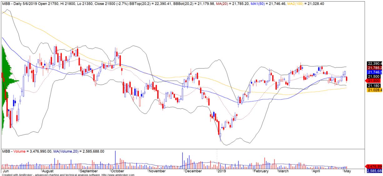 Cổ phiếu tâm điểm ngày 8/5: MBB, PVD, LHG - Ảnh 1.