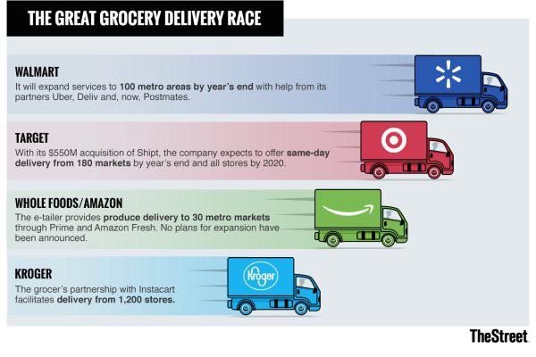 Cuộc chạy đua giao hàng giữa Amazon và các chuỗi siêu thị - Ảnh 1.