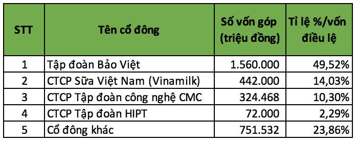 Nhóm cổ đông lớn nắm giữ gần 74% vốn của BaoVietBank, có Vinamilk và CMC - Ảnh 2.