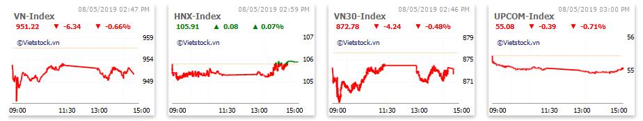 Thị trường chứng khoán 8/5: Dầu khí hút dòng tiền, VN-Index mất hơn 6 điểm kết phiên - Ảnh 1.