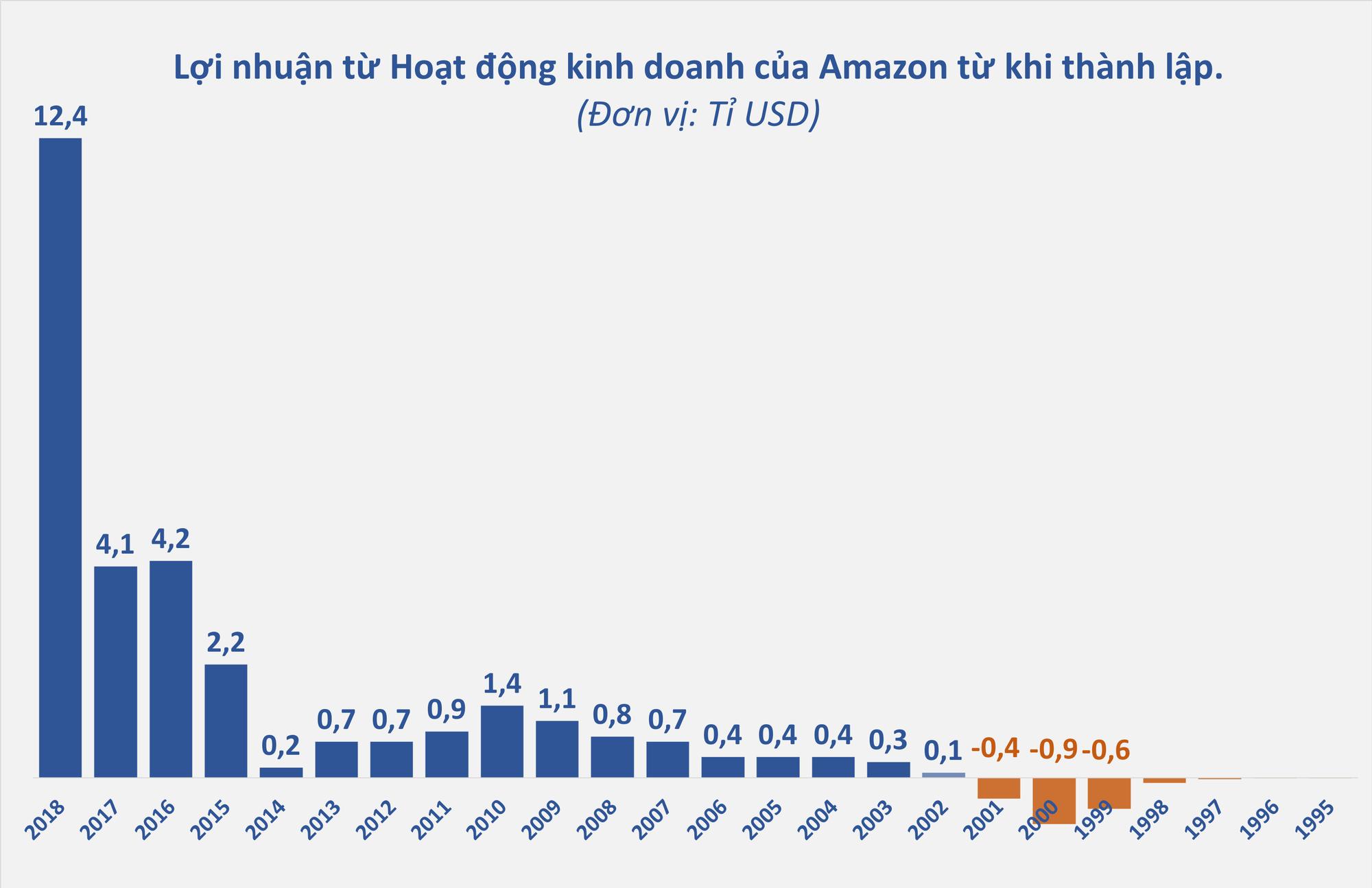 Là đế chế thương mại điện tử lớn nhất thế giới, tuy nhiên Amazon đang thực sự sinh lời từ đâu? - Ảnh 2.