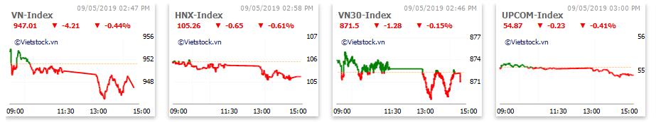 Thị trường chứng khoán 9/5: Hơn 6.600 tỉ đồng đổ vào thị trường trong phiên VN-Index mất mốc 950 điểm - Ảnh 1.