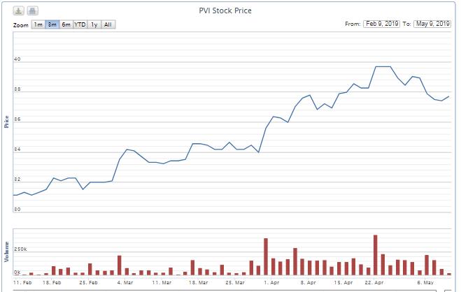 Sau hai lần thoái vốn không thành công, cựu Chủ tịch Bảo hiểm PVI tiếp tục đăng ký bán toàn bộ cổ phần - Ảnh 1.