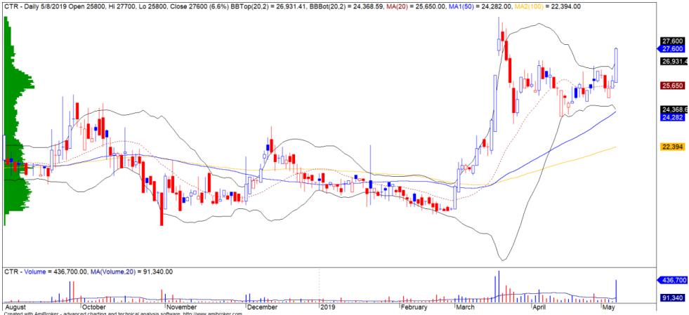 Cổ phiếu tâm điểm ngày 10/5: PVD, KDH, CTR - Ảnh 2.