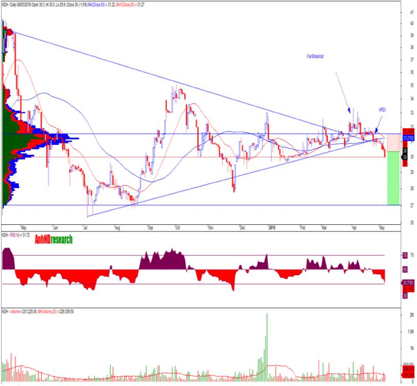 Cổ phiếu tâm điểm ngày 10/5: PVD, KDH, CTR - Ảnh 3.